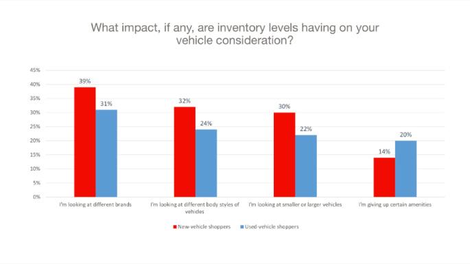 Chart 6 New vs Used vehicle choice