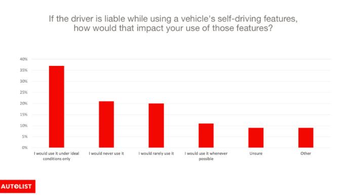 Impact on use chart