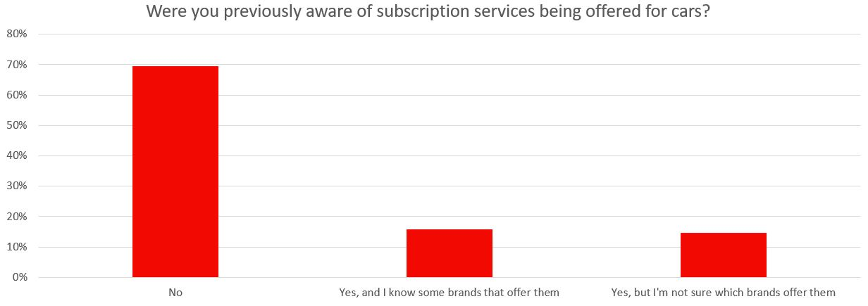 subscription awareness