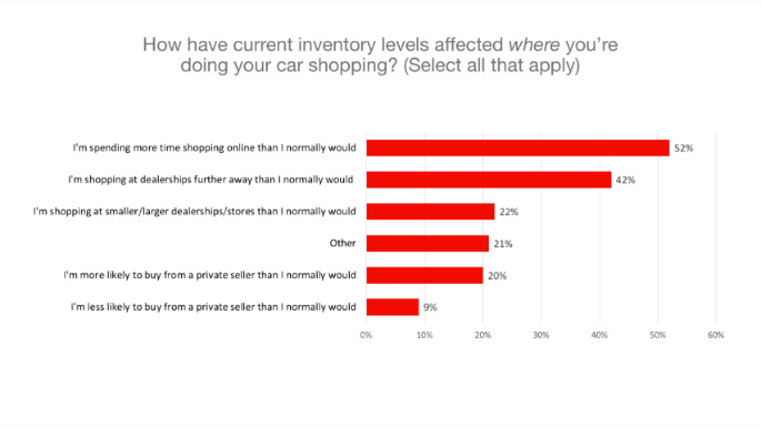 Chart 4 Where shopping