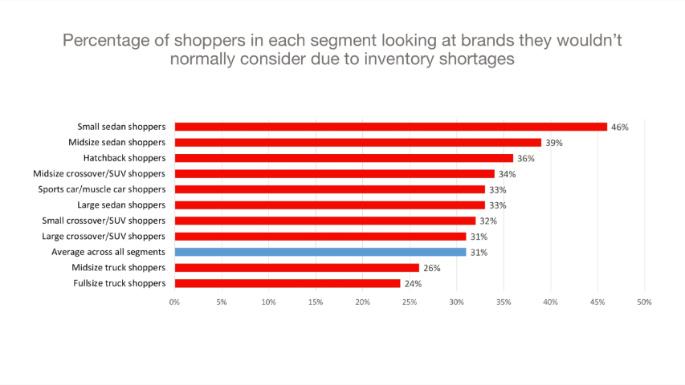 Chart 7 Segments switching brands
