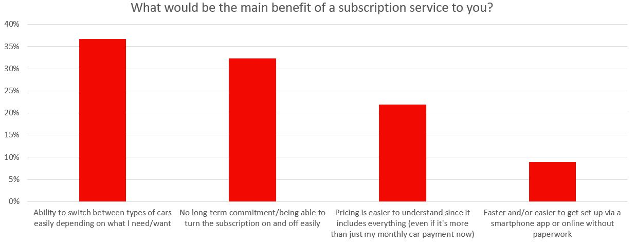 subscription benefit