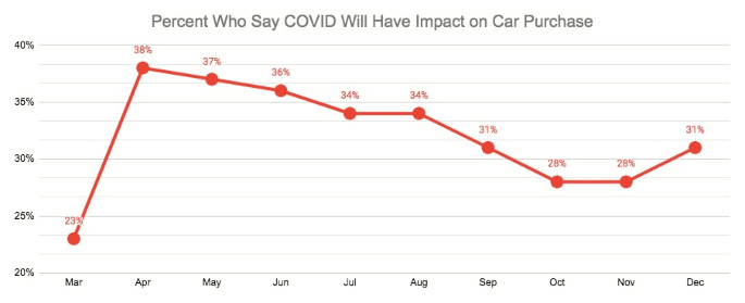 Q6 Impact on car purchase