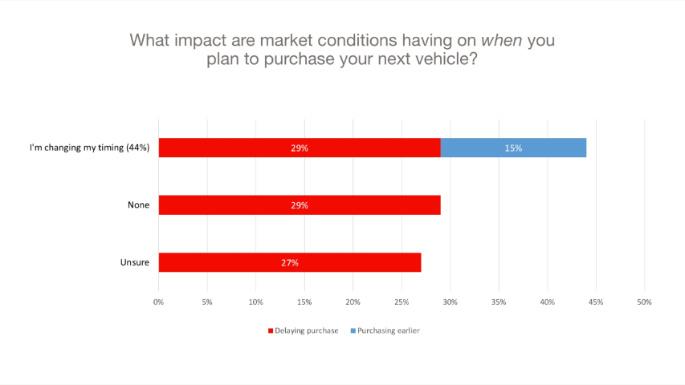 Chart 5 When Purchasing