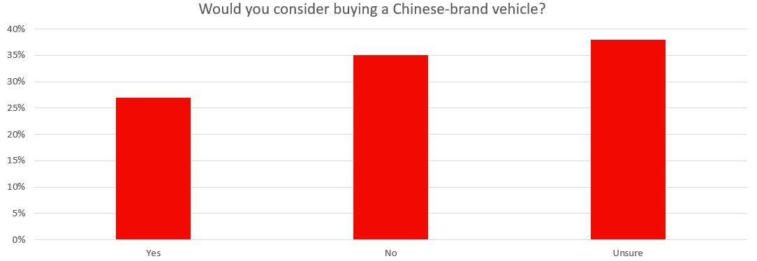 china brand chart