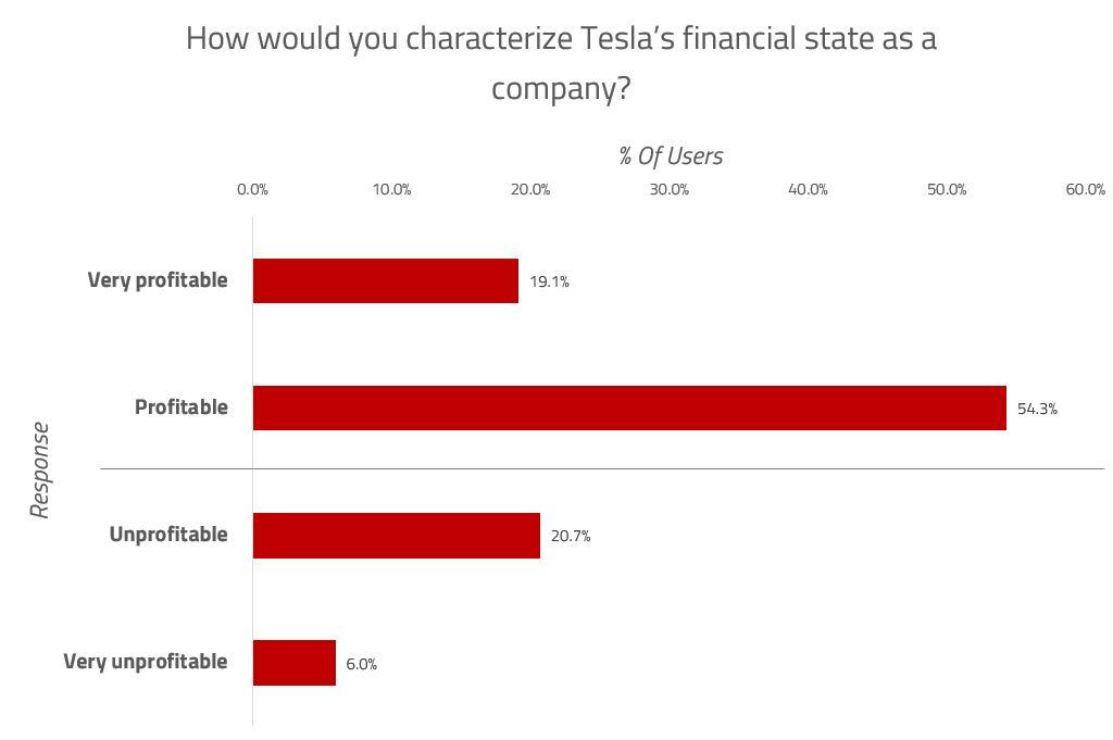 Tesla Earnings Chart