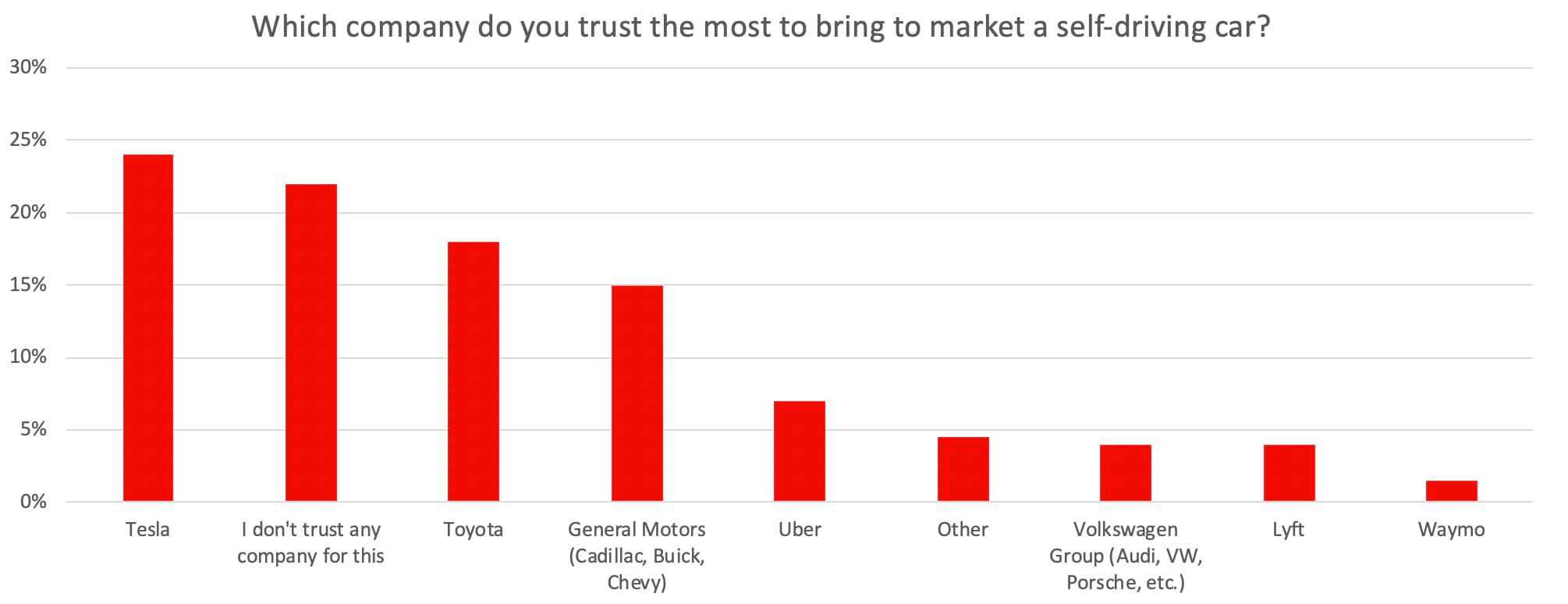 tesla trust chart main