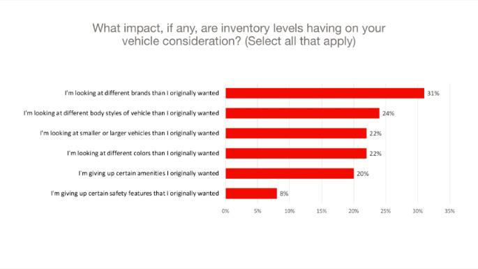 Chart 3 Vehicle consideration
