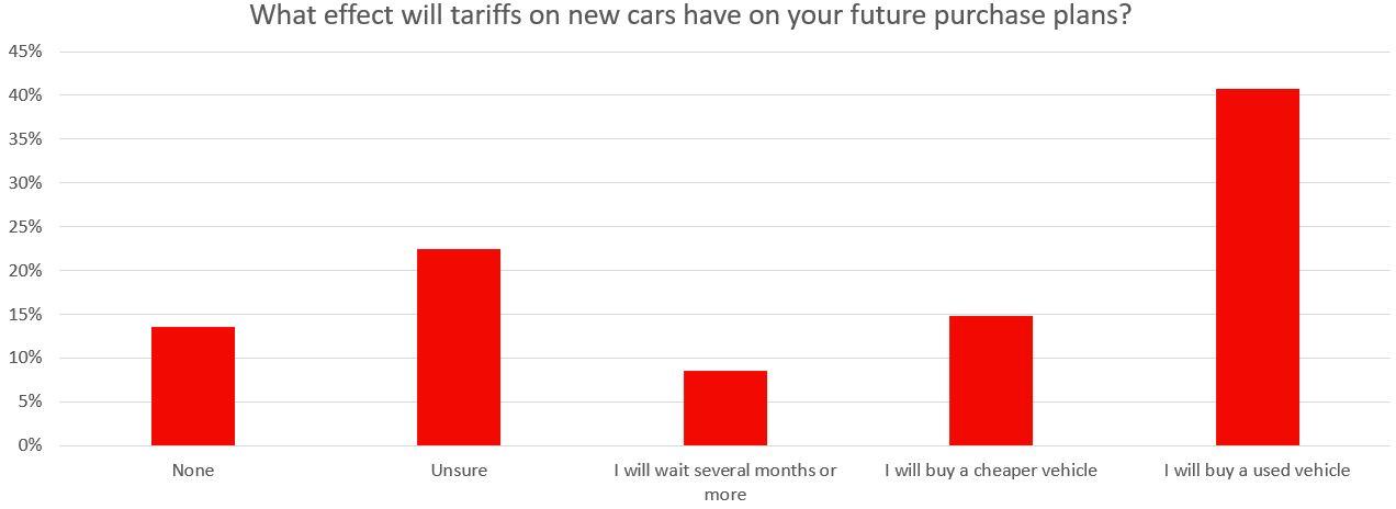 tariffs story