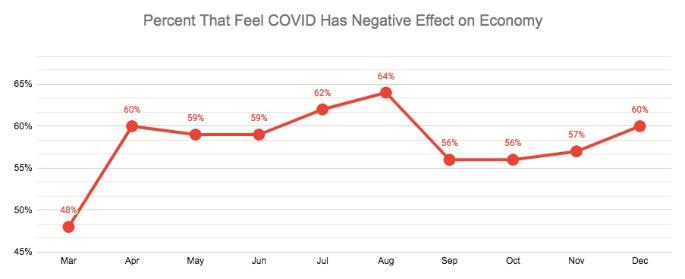 Q5 COVID negative effect