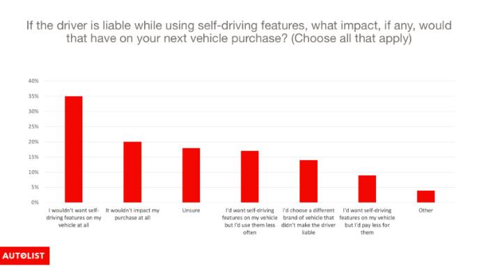 Impact on purchase chart