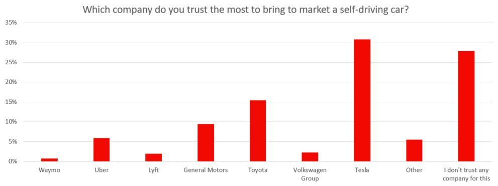 Self-Driving Trust Chart